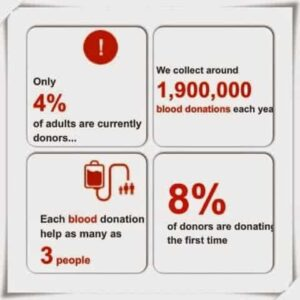what is it like to give blood